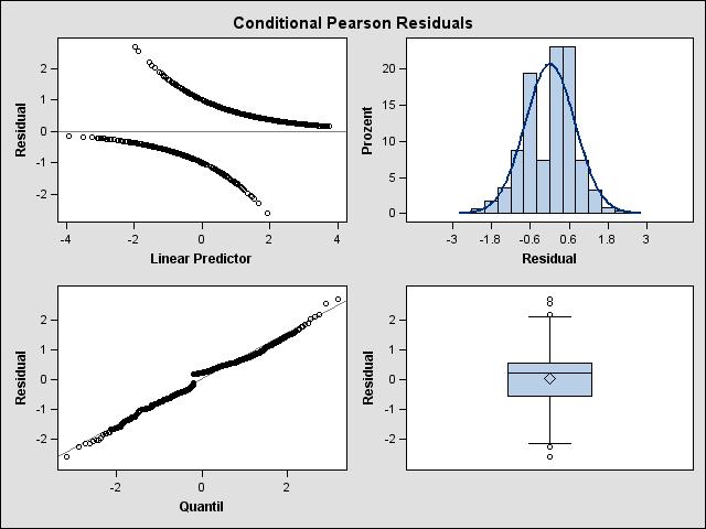 888 regression sas output options