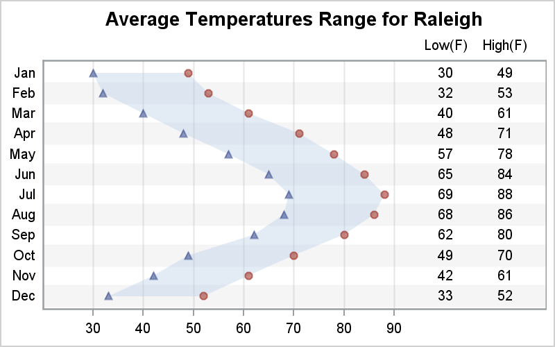Weather_Table_Graph.png