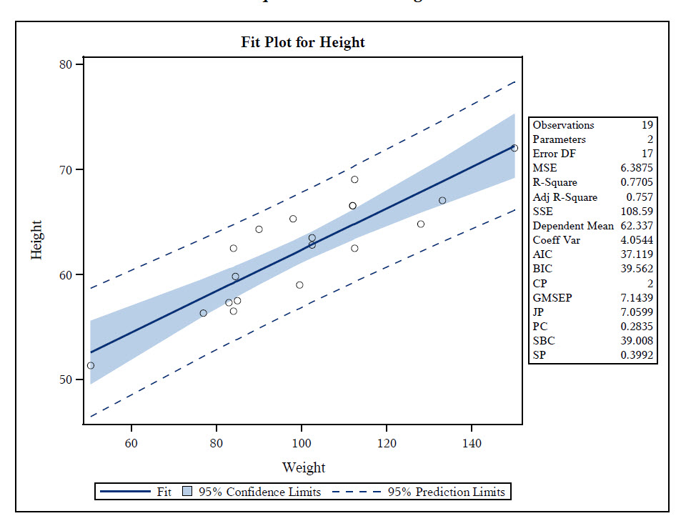 Can Proc SGPlot generate the slope value of a regr... - SAS ...