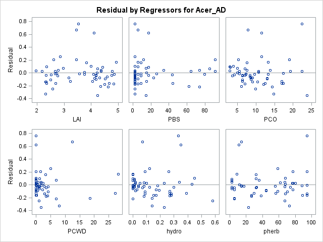 Multiple regression for non-normal data - SAS Support ...