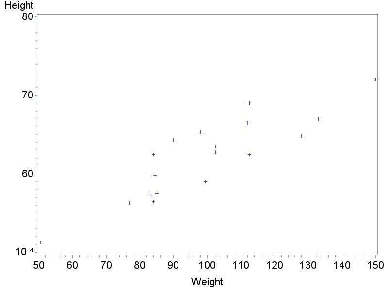 Adding superscript on yaxis values in proc gplot - SAS Support ...