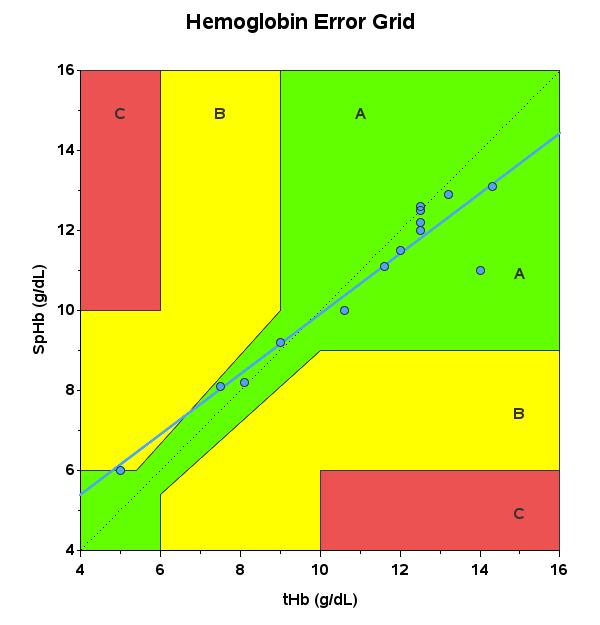 hemoglobin_error_grid.png