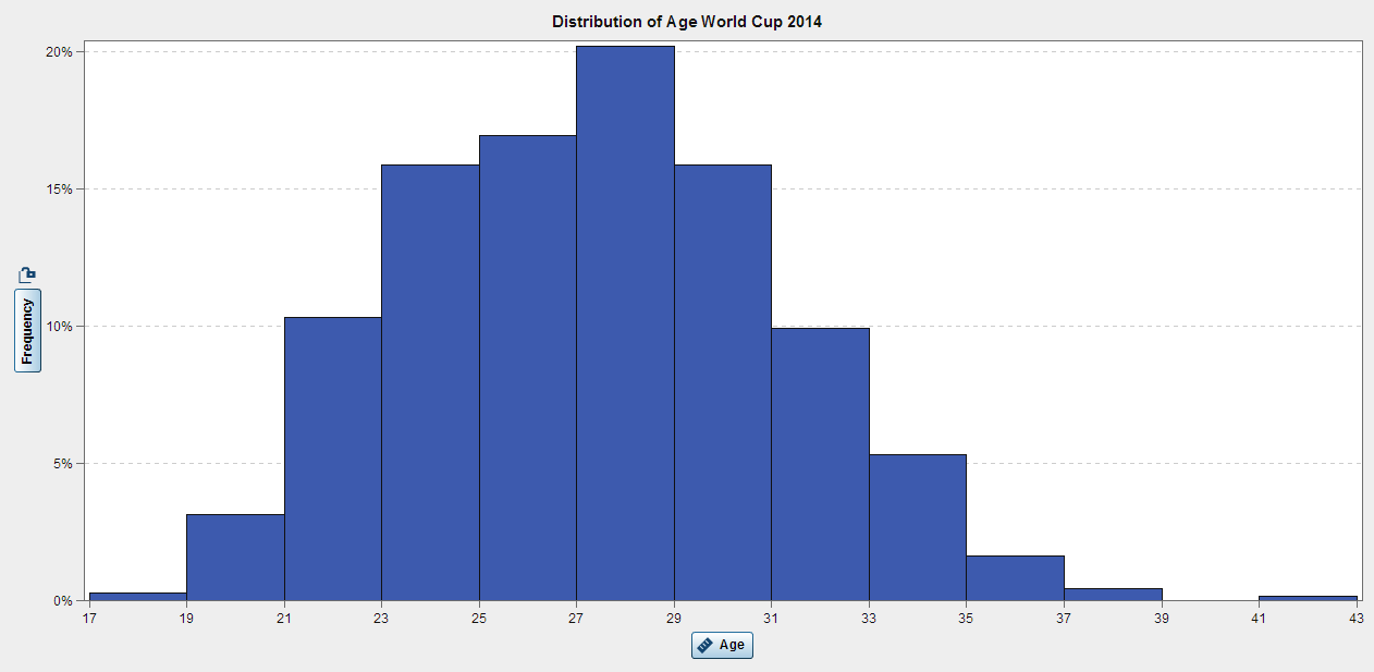 AgeDistribution_World Cup 2014.PNG