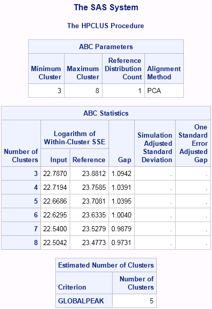 Tip: K-means clustering in SAS - comparing PROC FASTCLUS and