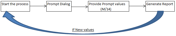automate vba reporting process in sas enterprise guide
