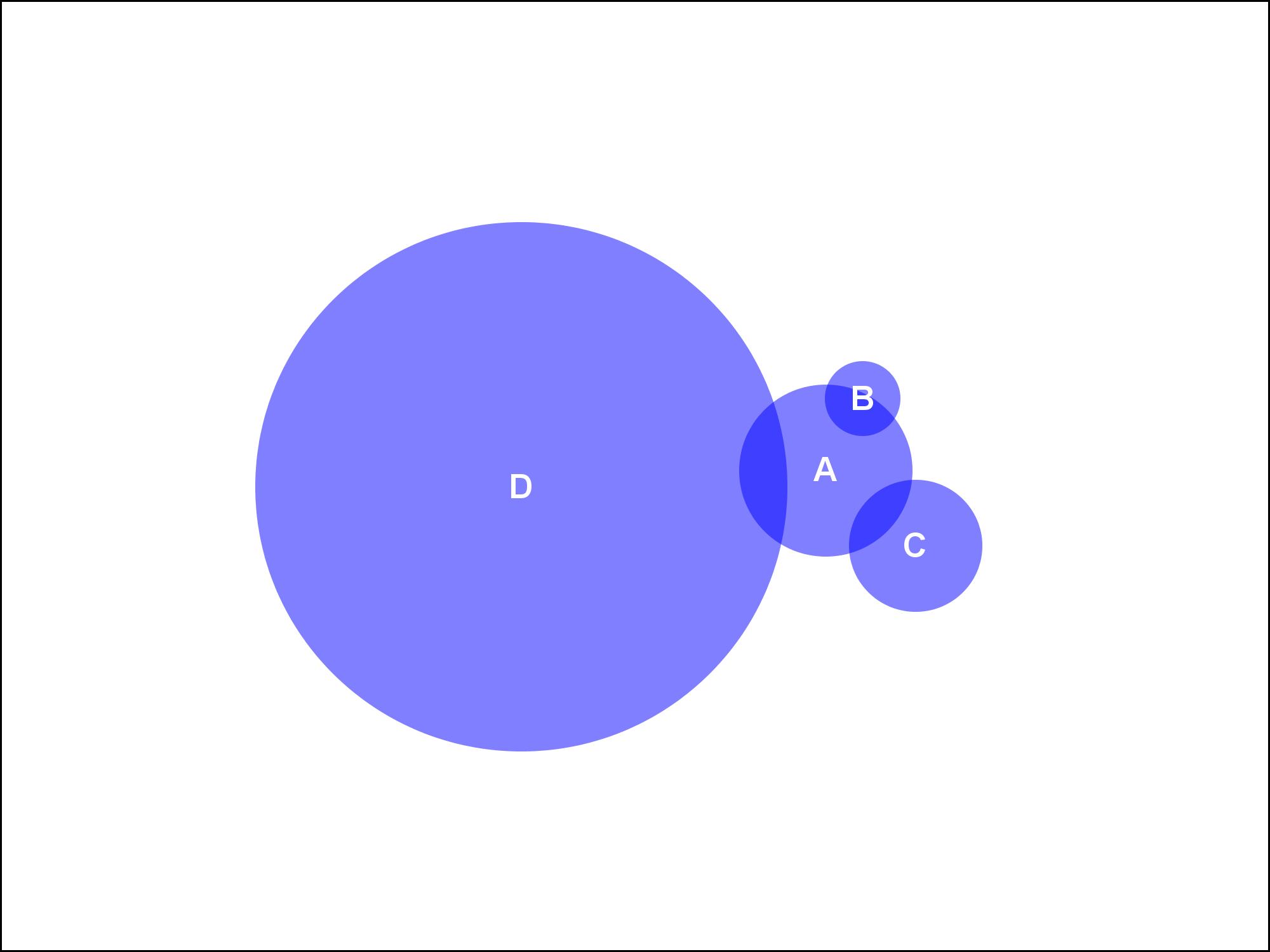 Venn diagram sas support communities venn diagramg pooptronica Choice Image