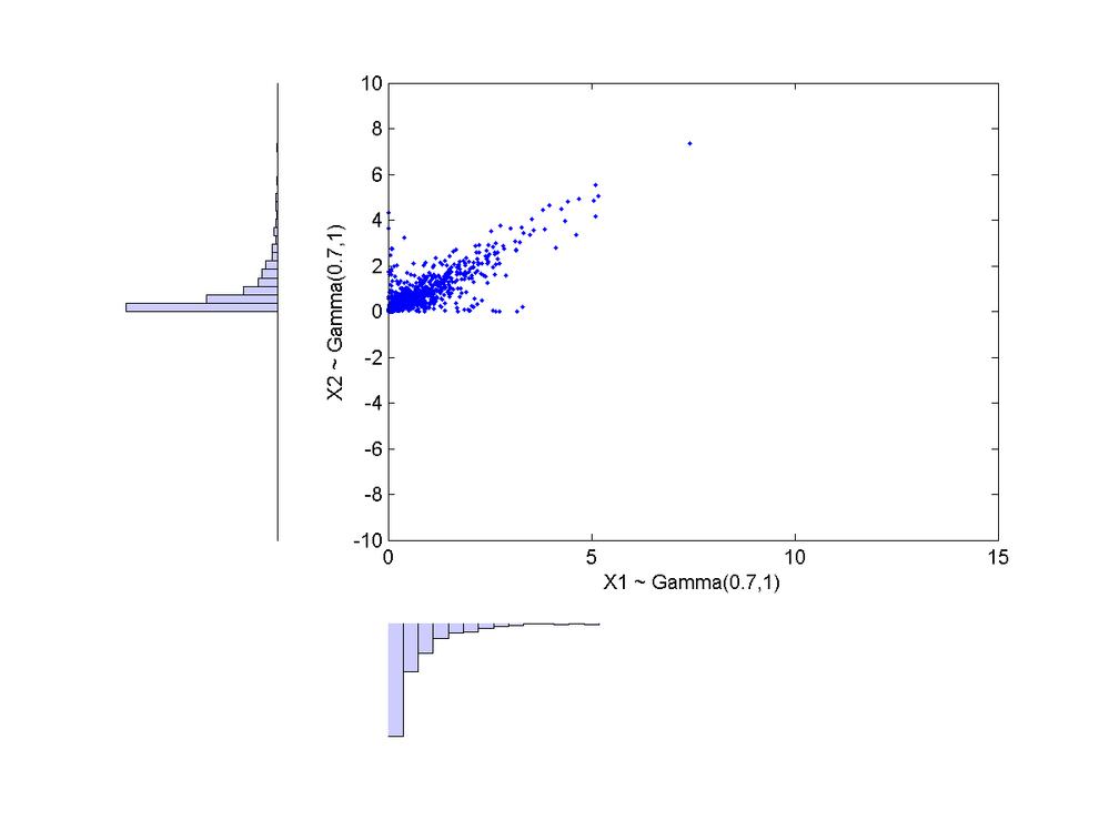 Simulated Bivariate Gamma Values n=1000_g1=0.7_g2=1_rho=0.8.png