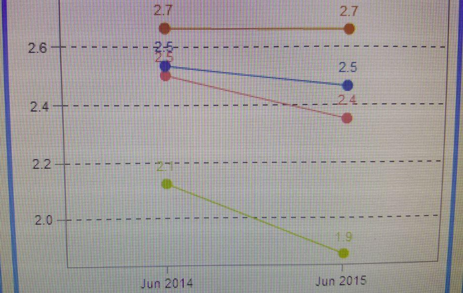 sas chart 1 decimal.JPG