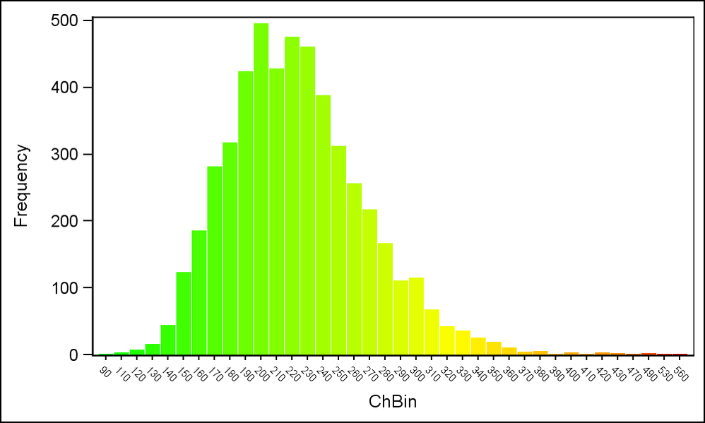 Color_Resp_Histogram.png