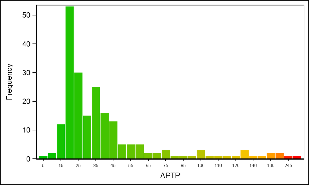 Color_Resp_Histogram_APTP.png