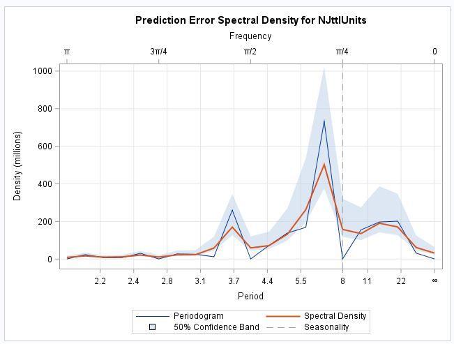 NJ_PredError_SpectralDensity.JPG