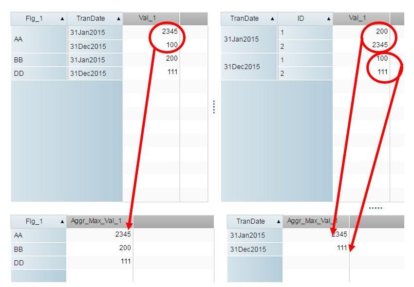 SAS_VA_Aggregation_Example.jpg