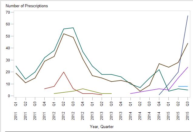 SAS Graph.PNG