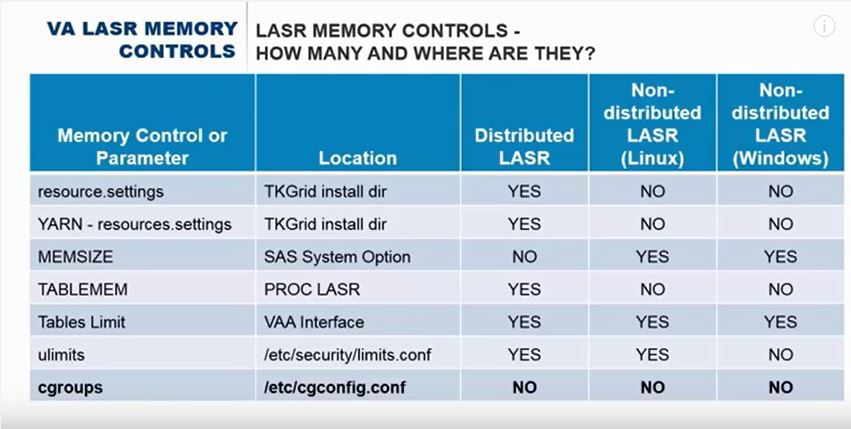 calculate memory usage or free space in a SAS LASR    - SAS