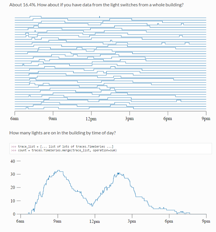 Solved simple analyses on unevenly spaced timeseries data sas captureg fandeluxe Image collections