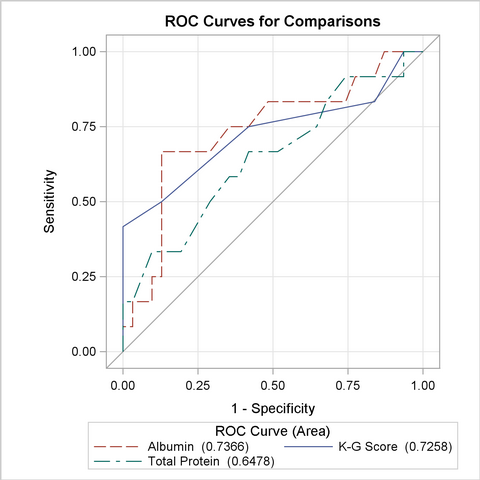 Solved: ROC Curve ODS Displays - SAS Support Communities
