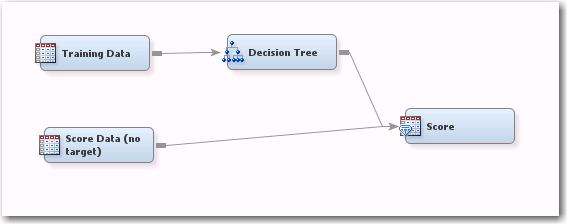 Solved: SAS Enterprise Miner - How do I include 2 Data set