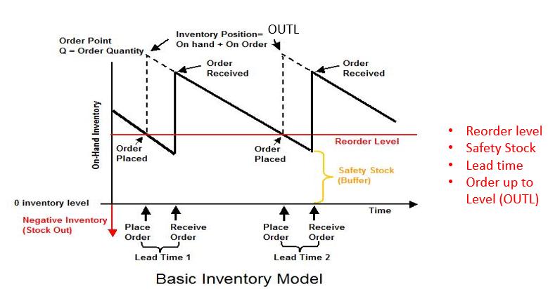 Inevntory Model.PNG