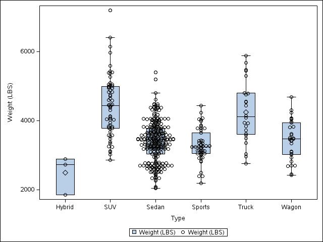 Solved: overlay jitter scatter plot on boxplot in sgplot - SAS
