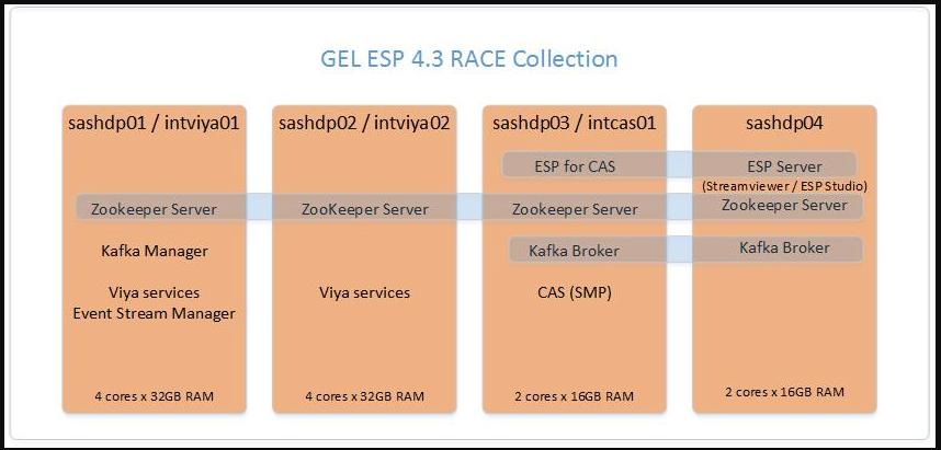 ESP 4 3 Failover Using Kafka - SAS Support Communities