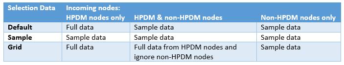 SAS High-Performance Analytics tip #2: HPDM nodes in SAS