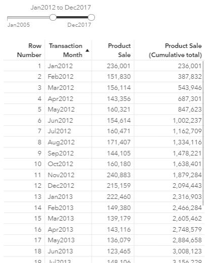 How to build cumulative measures in SAS Visual Analytics 8.2
