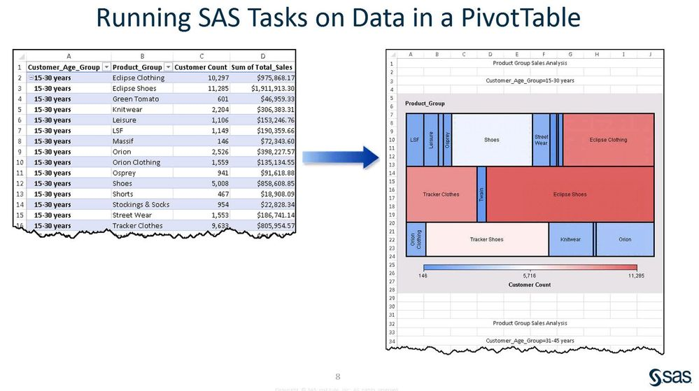 using microsoft excel pivottables in the sas add in for microsoft