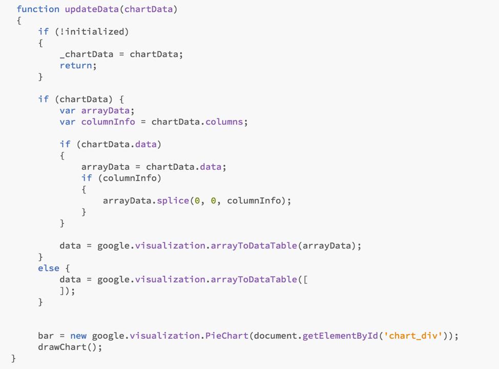 Leverage a Google 3D-PieChart within VA using the     - SAS