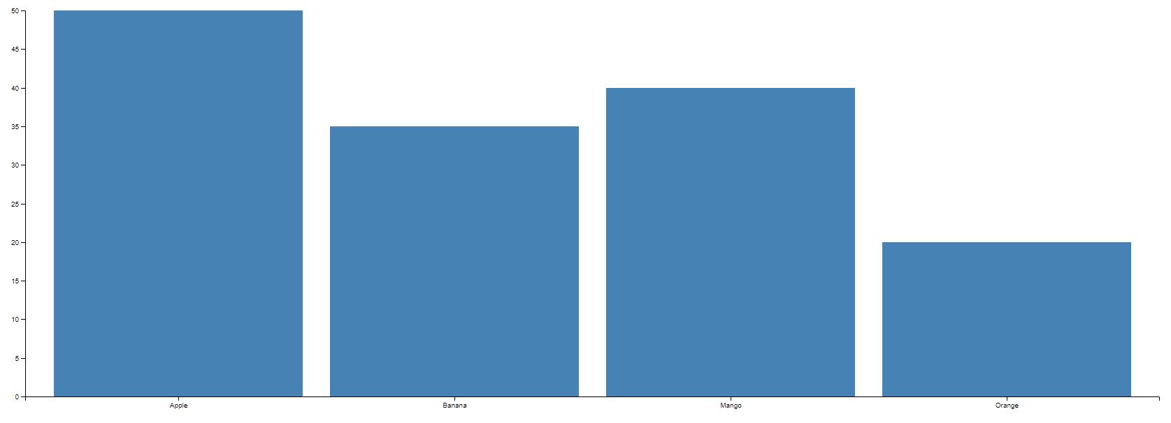 How to create a basic bar chart in SAS Visual Anal    - SAS
