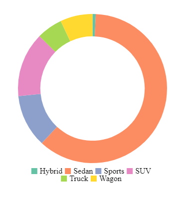 How to create a donut chart in SAS Visual Analytic    - SAS Support