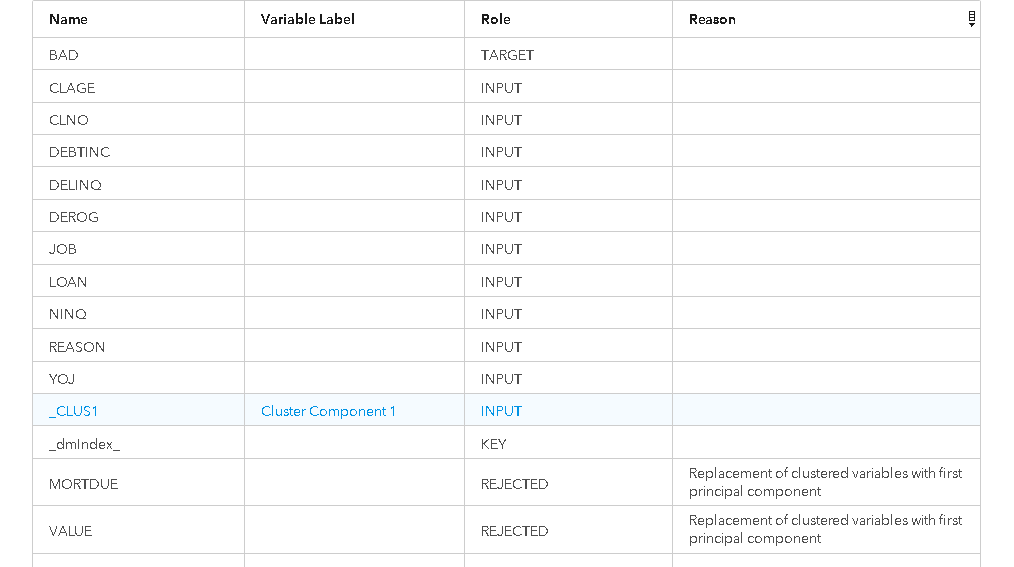 Three new Variable Clustering features in SAS Mode