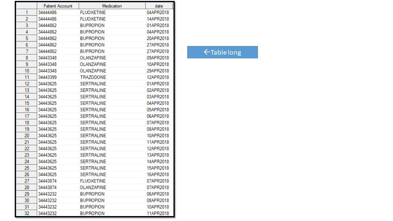 Solved: count number of times an event occurs 3 times with