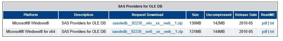 How to install SAS Providers for OLEDB and SAS Dri    - SAS