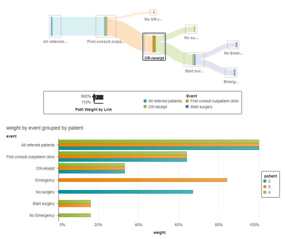 Solved: Patient Flow Sankey Diagram - SAS Support Communities