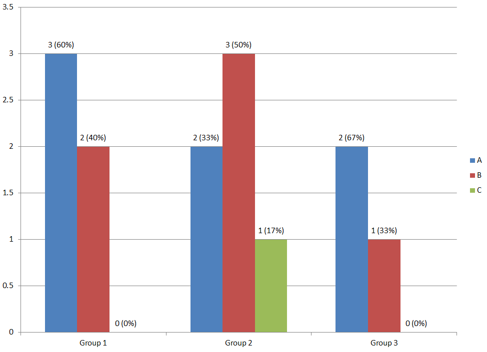 Solved: Making a grouped bar chart with both count and per