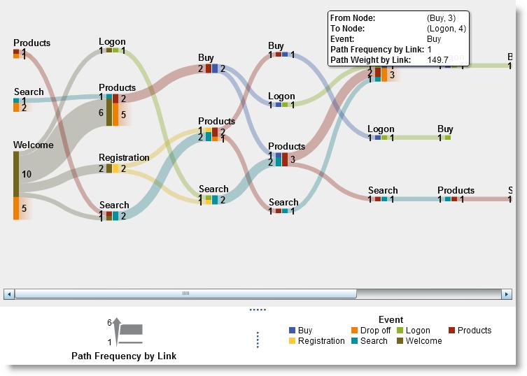 solved: patient flow sankey diagram - sas support communities sankey diagram sas alluvial diagram vs sankey sas communities