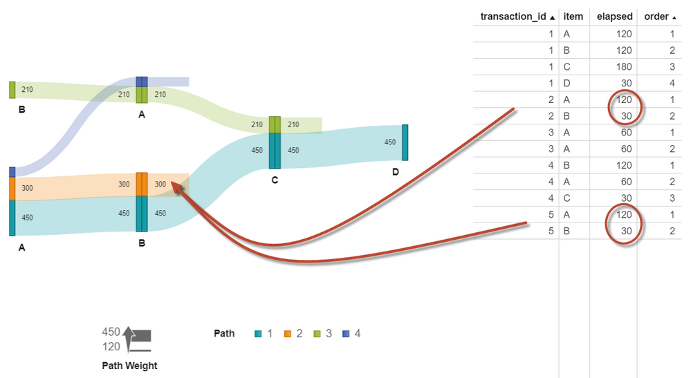 Sankey Diagram - weight - SAS Support Communities