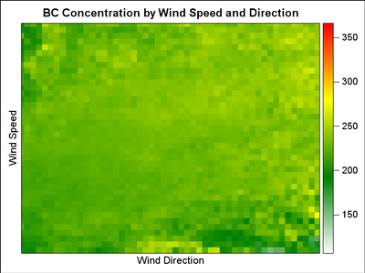 Solved: smooth function of wind direction & wind speed on