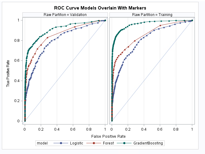 how to create roc curve in sas