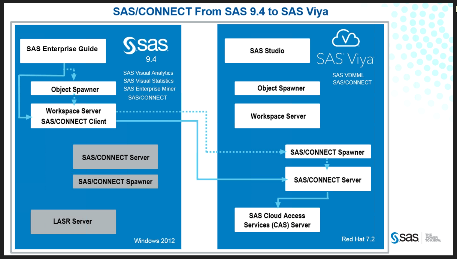 attend free sas technical webinars during the aust