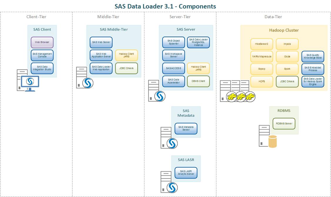 SAS Data Loader for Hadoop 3 1 with Kerberos - SAS Support