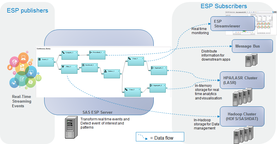 Event Stream Processing and HPA on Hadoop playing     - SAS