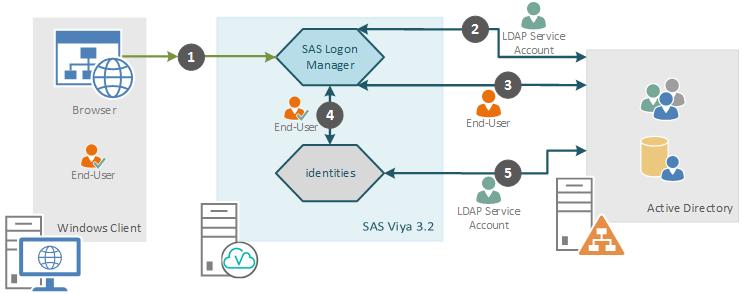 SAS Viya 3 2 LDAP for SAS Logon - SAS Support Communities