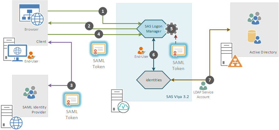 SAS Viya 3 2 SAML for SAS Logon - SAS Support Communities