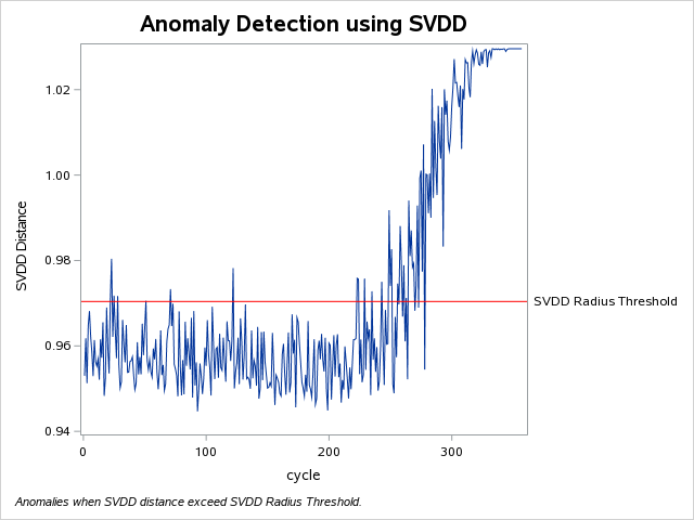 Condition Monitoring and Anomaly Detection for Hig    - SAS