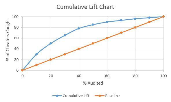 How Viya 3 2 makes model assessment easy - SAS Support
