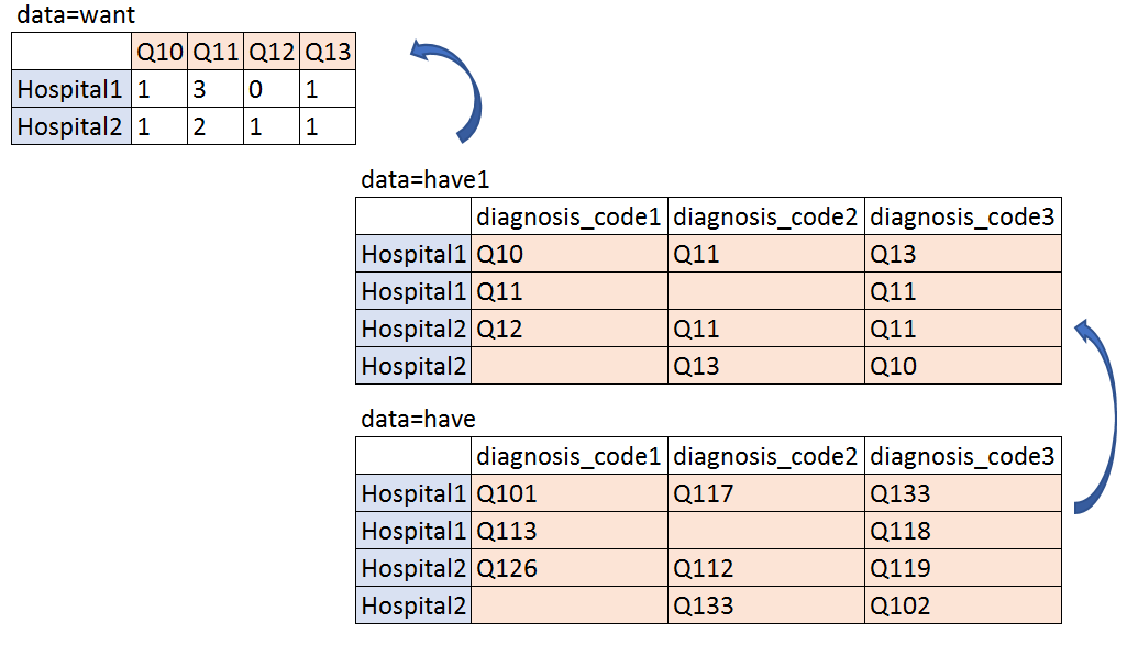N of distinct q codes by hospitals.png