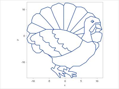SGPLOT_turkey.png