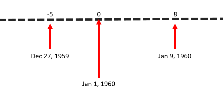 dates_offset_from_0.png