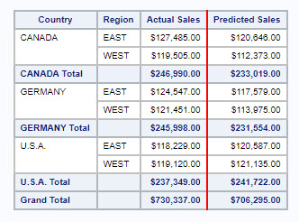 PROC REPORT with red vertical bar between actual and predicted sales.jpg
